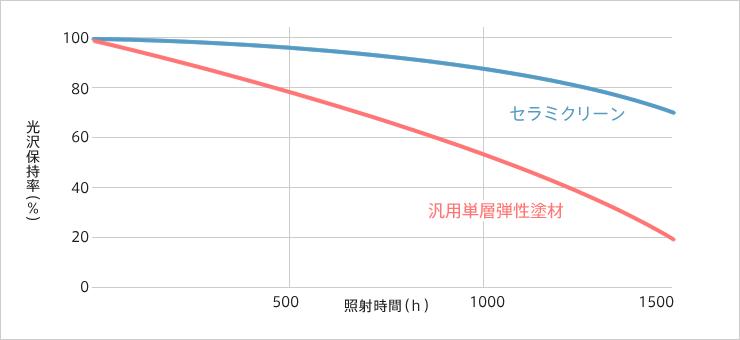 促進耐候性試験(キセノンランプ)水性型シリコン樹脂塗料